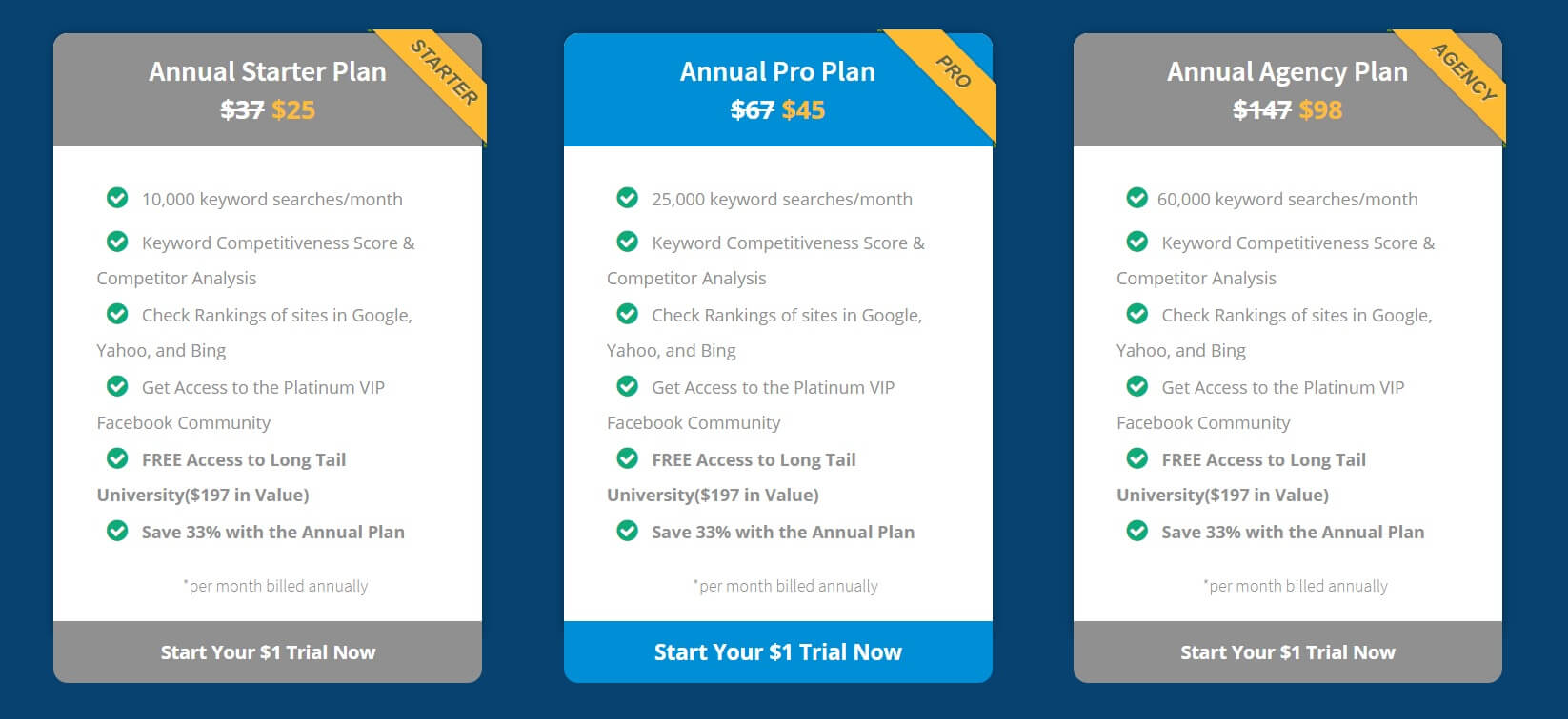 Long tail pro Pricing Plans