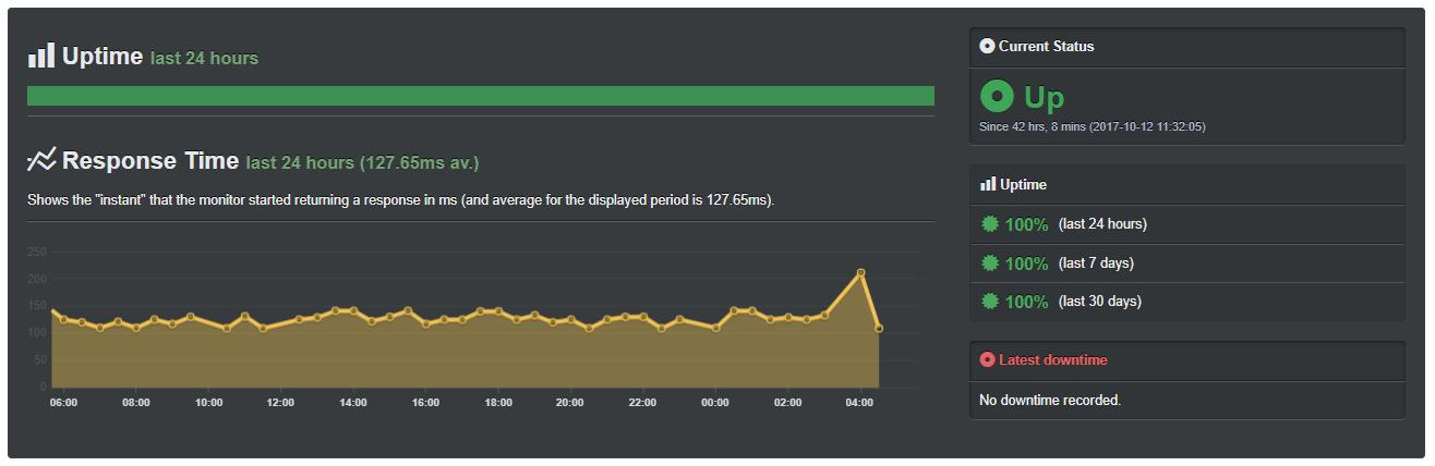 Hostinger-Review-Shared-Server-Uptime-Results